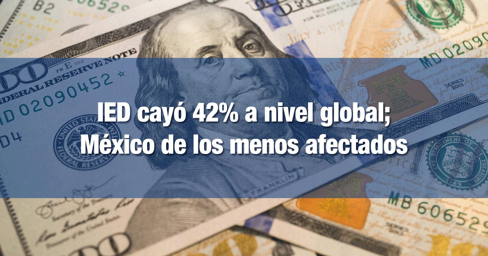 IED cayó 42% a nivel global; México de los menos afectados