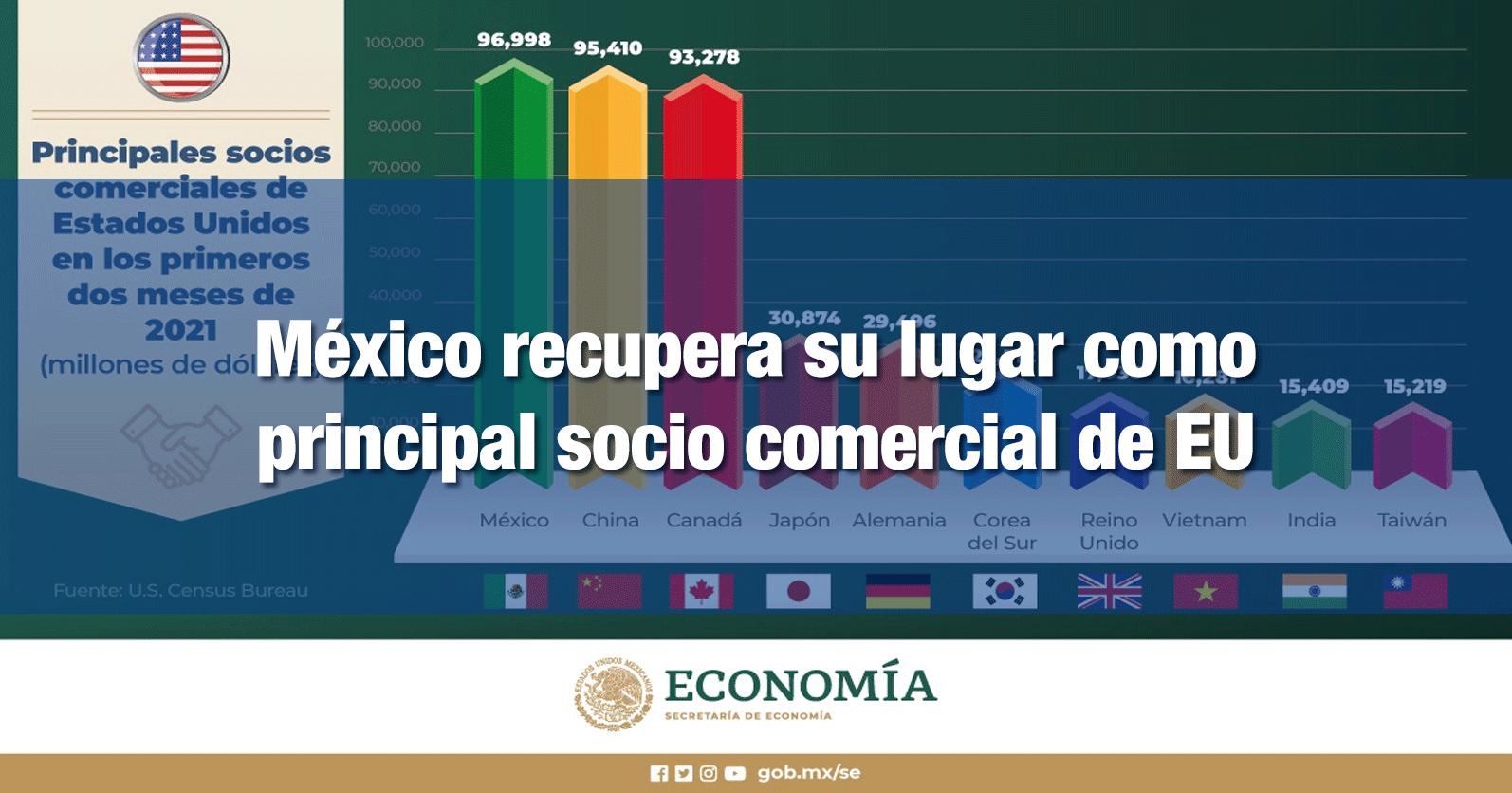 México recupera su lugar como principal socio comercial de EU