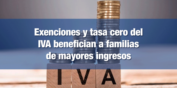 Exenciones y tasa cero del IVA beneficia a los más ricos