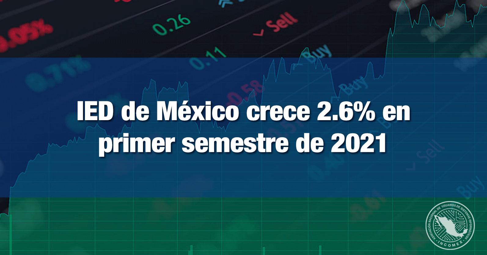IED de México crece 2.6% en primer semestre de 2021